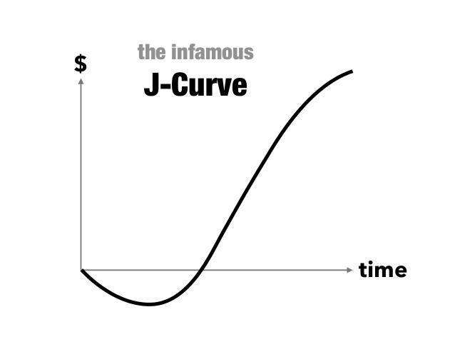The infamous J-curve